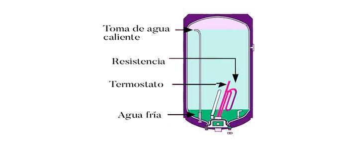 Esquema de partes internas de un termo eléctrico